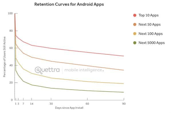 Retention_Quettra