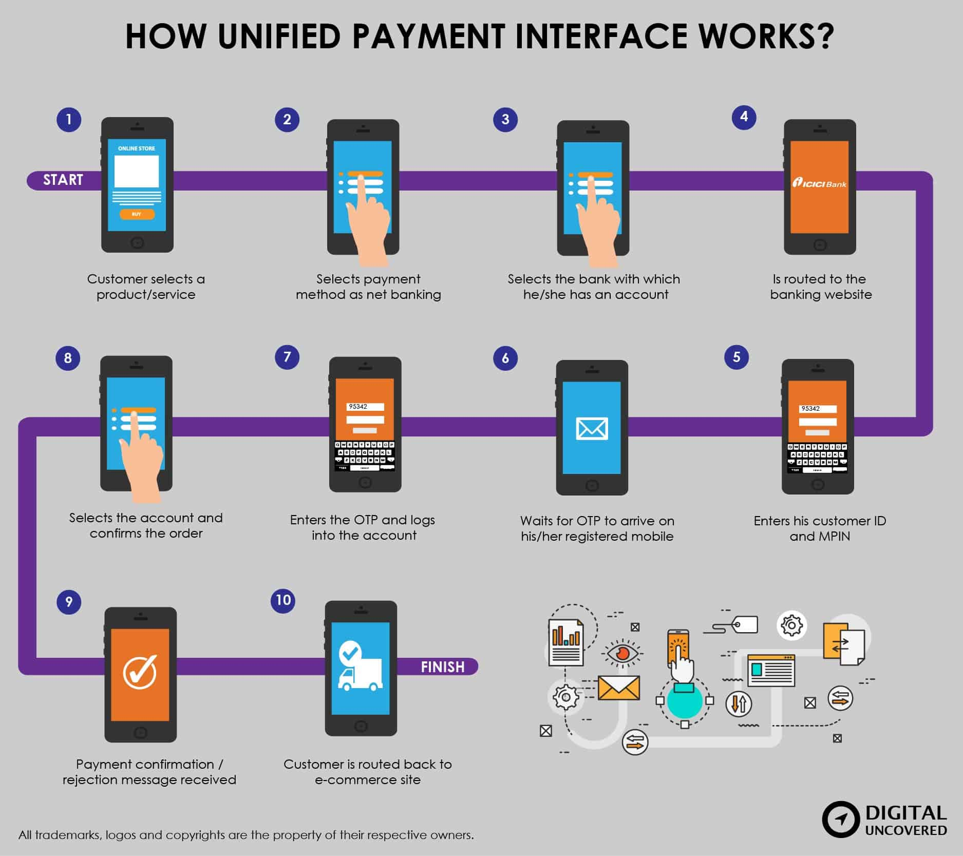 Unified-Payment-Interface-Works