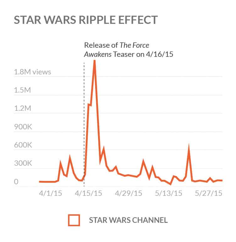 Ripple Effect Videos