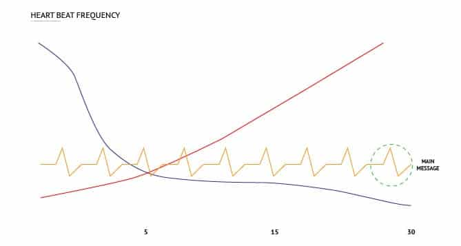 Heartbeat Frequency Narrative Arc