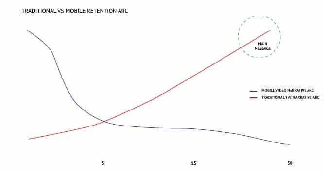 Mobile Retention Arc