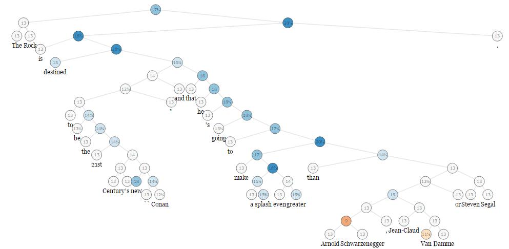 Recursive Neural Network