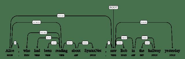 Syntaxnet