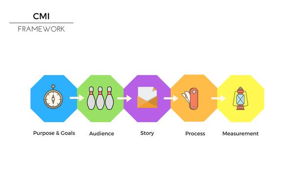 CMI Content Marketing Framework