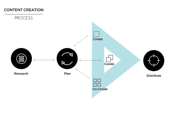 Content-Creation-Process
