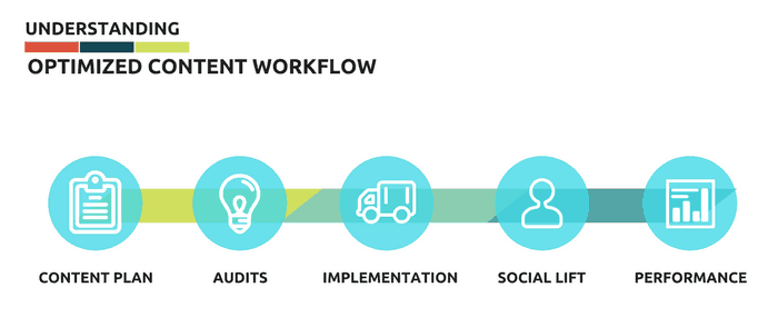 Content Workflow