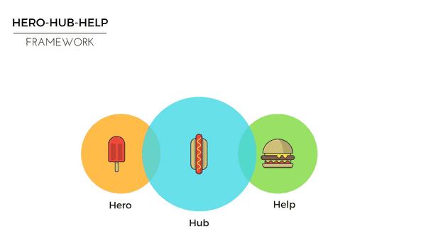 Hero-Hub-Help Framework