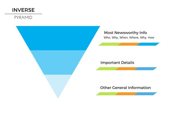 Inverse-Pyramid-Content