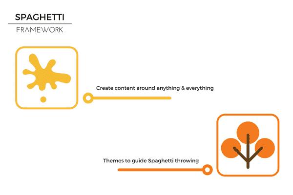 Spaghetti Framework