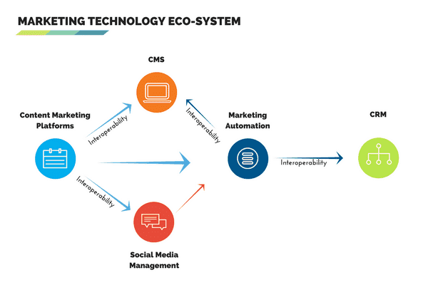 Marketing Technology Eco-System