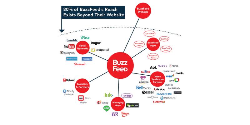 Buzzfeed Distribution Strategy