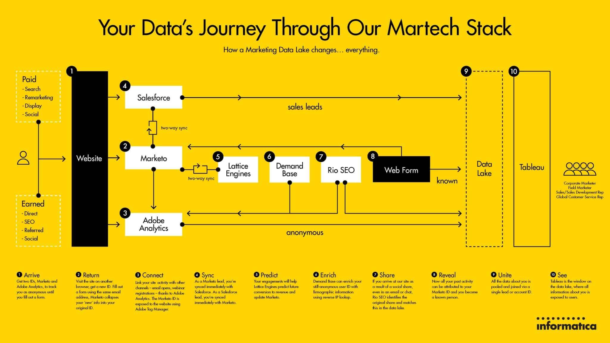 Informatica MarTech Stack