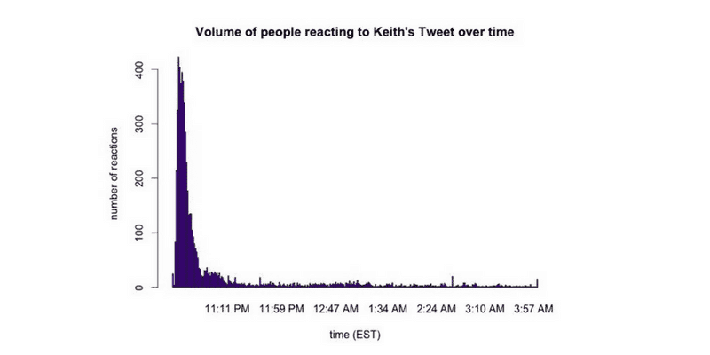 Keith Urbahn Tweet Reaction
