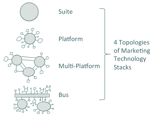 MarTech Topologies