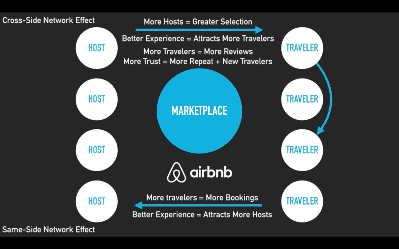 Airbnb Network Effect