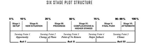 Six Plot Structure