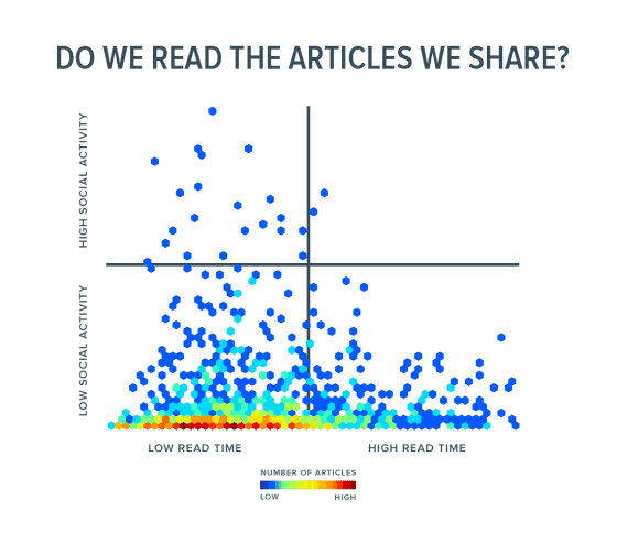 Social Sharing - Pew Research & Parse.ly