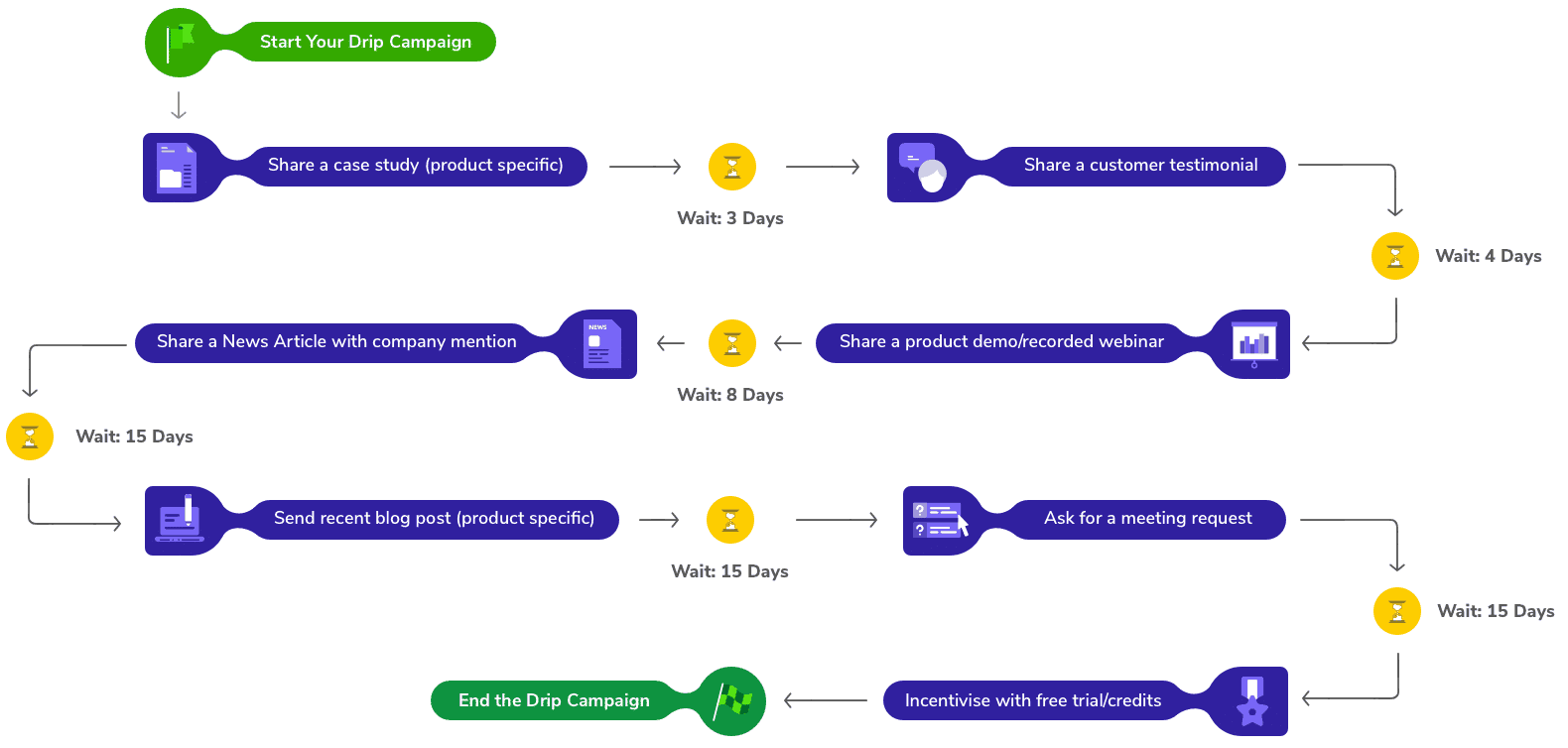 How Drip Campaign Works?