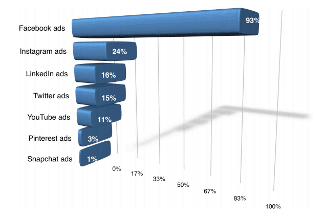Facebook Advertising Market share