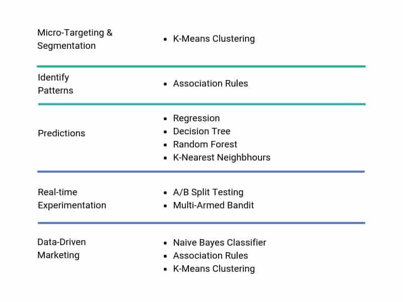ata Science for Marketing - Algorithms