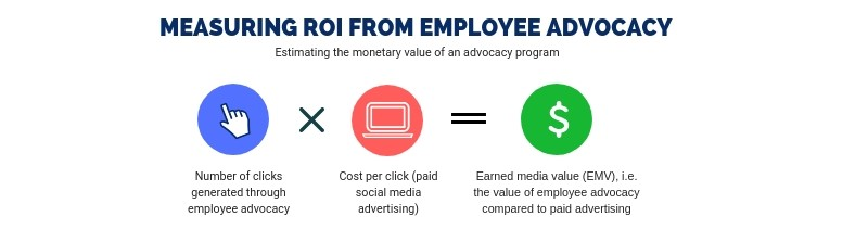 Measuring ROI from Employee Advocacy