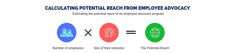 Potential Reach from Employee Advocacy