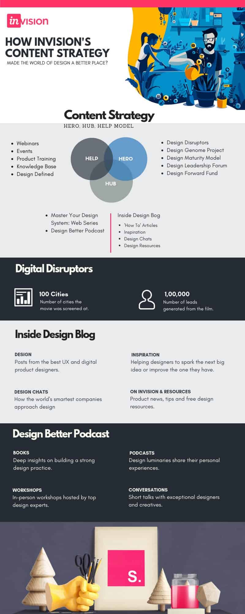 Inside InVision's Content Strategy Infographic